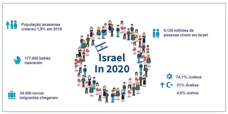 Israel em números