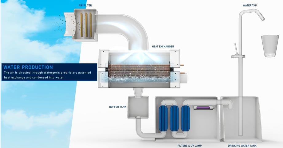 Invencao israelense gerador de agua potável através do ar ganha premio
